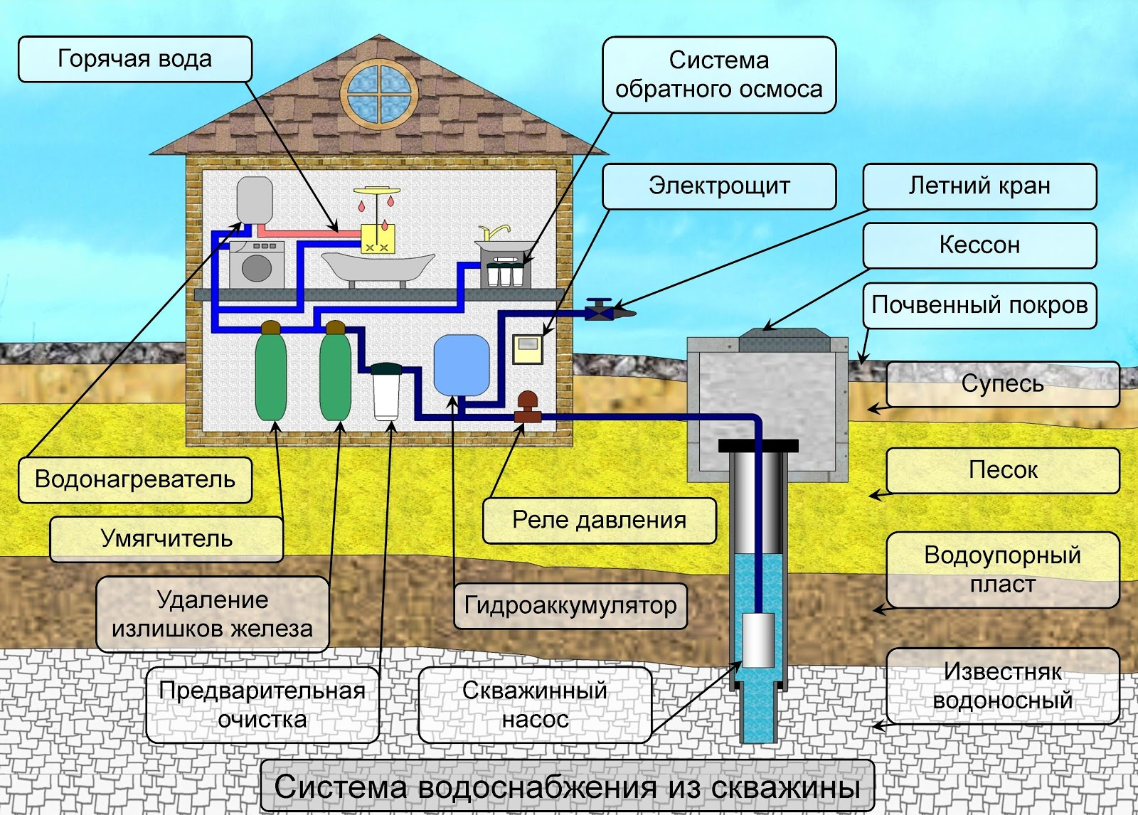 монтаж водоснабжения уфа