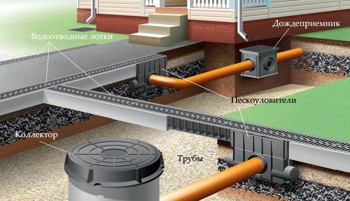 конструкция водоотведения